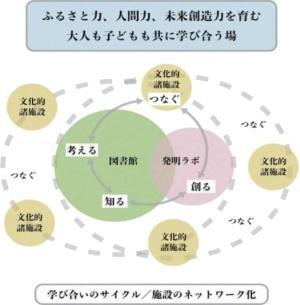 機能・施設のネットワーク化のイメージ(「佐川町新文化拠点(仮称)整備基本計画(策定中)」より)