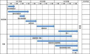 開館までのスケジュール(「佐川町新文化拠点(仮称)整備基本計画(策定中)」より)