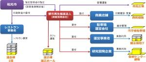 事業イメージ(資料:和光市)