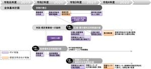 事業スケジュール(資料:和光市)