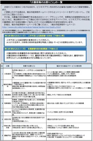 今回の提案募集の対象となる「介護現場のお困りごと」の一覧(資料:横浜市、一部抜粋)