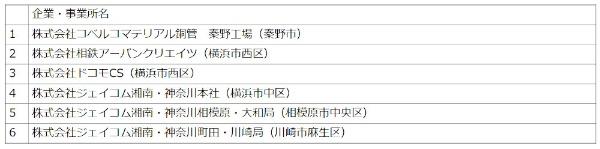 実証フィールドとなる6つの事業所(出所:神奈川県)
