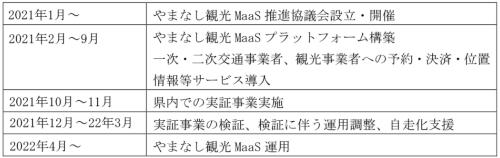 実証事業の想定スケジュール(資料:山梨県)