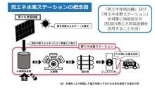再エネ水素ステーションの概念図