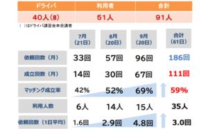 高野地区・加佐地域での実証実験定量結果 (発表資料より)