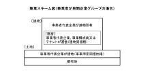 事業スキーム(資料:東京都)