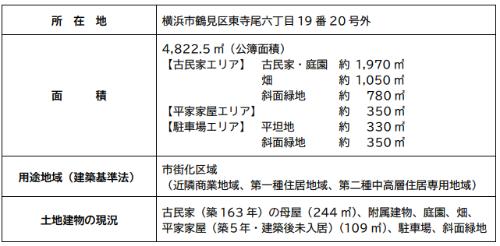 (仮称)東寺尾六丁目公園予定地等の概要(発表資料より)