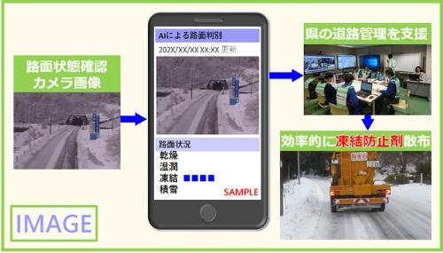 実証実験のイメージ(出所:福井県、Spectee、日本気象協会)