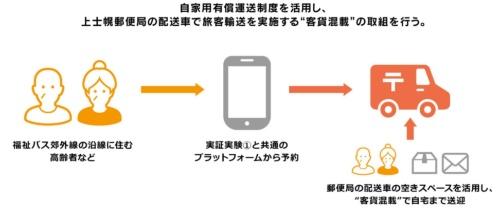 客貨混載の実施イメージ(資料:上士幌町)
