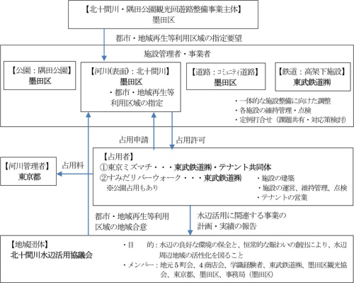管理運営体制図(資料提供:国土交通省)