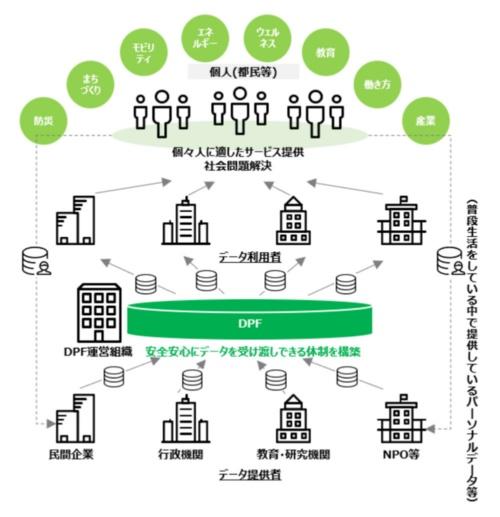 官民連携データプラットフォーム(DPF)の仕組み (出所:東京都)