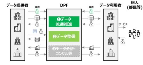 官民連携データプラットフォームの事業計画(予定) (出所:東京都)