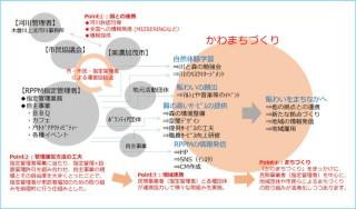 かわまち大賞を受賞した「美濃加茂地区かわまちづくり」(資料:国土交通省)