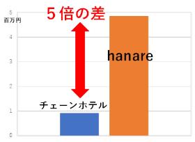「分散型ホテル」は一般的なチェーンホテルと比べて5倍の「地域の稼ぎ」を生む(資料:稲垣憲治)