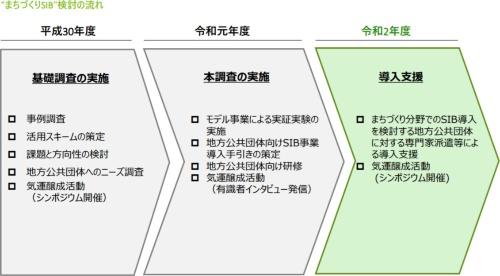 国土交通省のまちづくりSIBの検討経緯(有限責任監査法人トーマツの当日発表資料「事業成果報告」より)