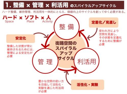 整備、管理、利活用のサイクルを回していくイメージ(野原准教授の講演資料より)