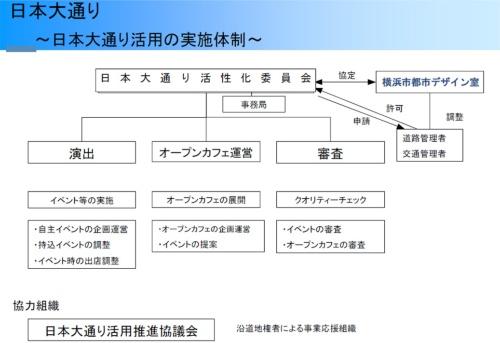 日本大通り活用の実施体制(梶山室長の講演資料より)