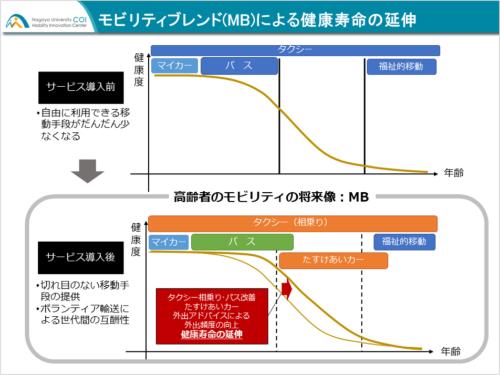 (図1)モビリティブレンドによる健康寿命の延伸(出所:名古屋大学COI)