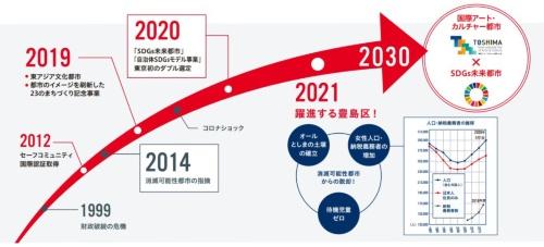 消滅可能性都市から持続発展都市へのロードマップ・イメージ(豊島区「としまSDGsチャレンジブック」より)