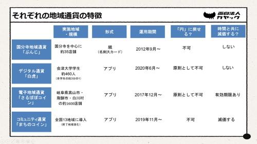 登壇者4氏が取り組む各地域通貨の特徴(資料:カヤック)