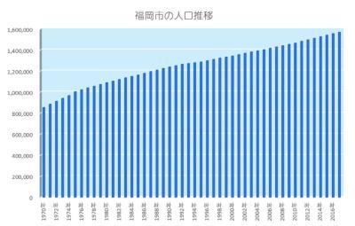 福岡市の人口推移(1970~2017年。総務省統計局、総務企画局企画調整部統計調査課の資料を基にグラフ化)