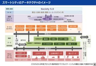スマートシティのアーキテクチャのイメージ(資料:内閣府)