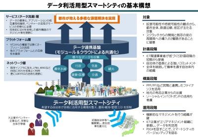 データ利活用型スマートシティの概念(資料:総務省)