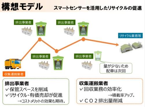 京都府におけるスマートセンサーを活用したリサイクル促進の構想モデル(資料:京都府)