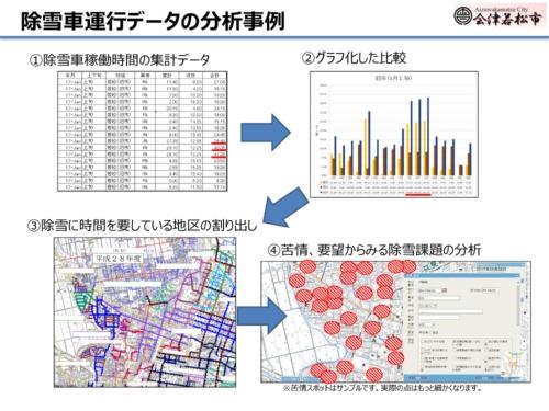 GPS端末を搭載した除雪車から得られた運行データの分析例(資料:会津若松市)