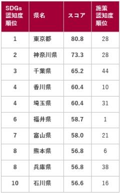●都道府県別SDGs認知度<br>ランキングTOP10