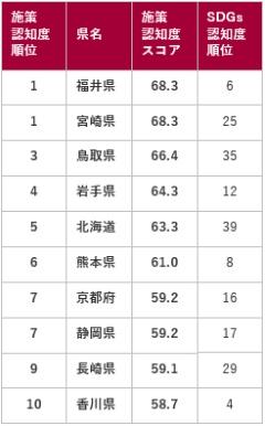 ●都道府県別のSDGs施策認知度<br>ランキングTOP10