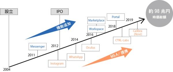図表1●沿革(Facebook)