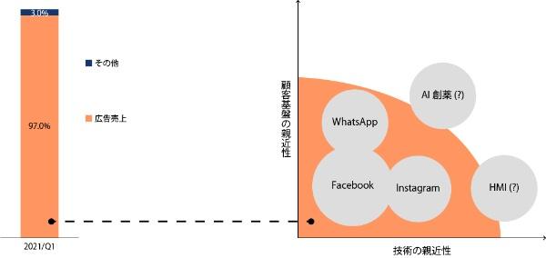 図表3●事業ポートフォリオ