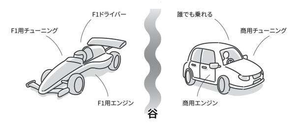 <b>図1●フォーミュラカーと商用車のギャップ</b>(出所:テンクー、図2も)