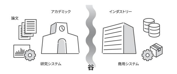 <b>図2●研究と実用・商用化とのギャップ</b>