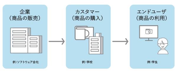 図1● エンドユーザーの例:学校で利用するソフトウエアの場合(出所:テンクー、図2とも)