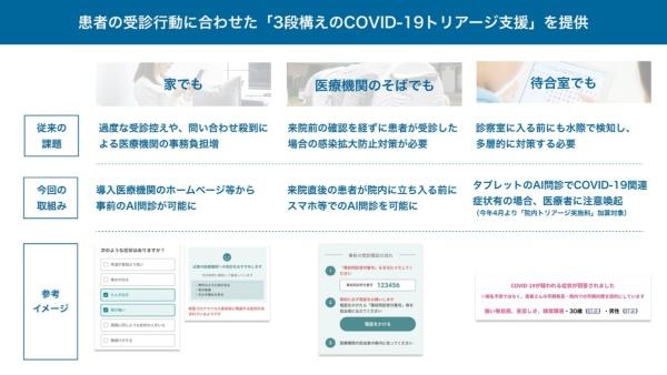 「COVID-19トリアージ支援システム」概要(出所:Ubie)