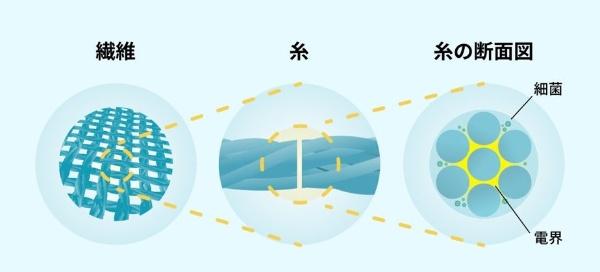 ポリ乳酸素材は応力が加わると電気が発生するという特徴を持つ。ポリ乳酸を原料とした繊維の場合、応力によって生じる電気により繊維間に電解ができる(図:ピエクレックス)