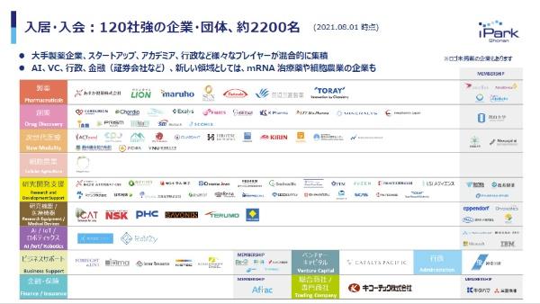 湘南アイパークの入居・入会企業(オンライン発表会のキャプチャー)