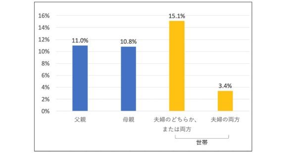 図1●生後 1 歳未満の子どもを育てる夫婦における、中程度以上のメンタルヘルスの不調のリスクありと判定された父・母・世帯の割合(出所)国立成育医療研究センター