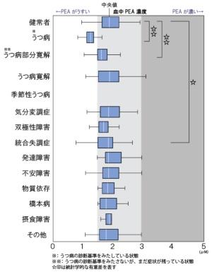 図1●疾患ごとのPEA濃度の比較図