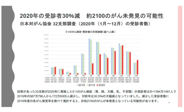 日本対がん協会がまとめたがん検診受診者数の比較(出所:オンラインセミナーのスライド)