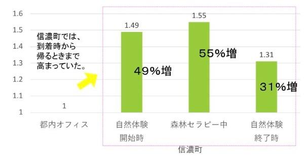長野県信濃町の森林環境における、被験者の全般的な脳波測定結果。「興味関心が高まり、脳が活性化している状態」を示す指標を解析すると、被験者の80%で、この指標が都内オフィスよりも上昇したことが分かった(出所:Nature Service)