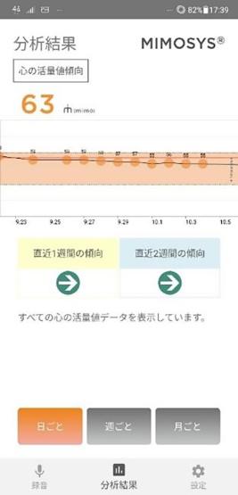 ミモシスの画面。言葉を発した時点での心の状態が「元気圧」として表示される(左)。直近2週間の心の元気さの傾向を示す「心の活量値」もグラフで示される(右)。心の健康のセルフチェックに役立つ(出所:PST)