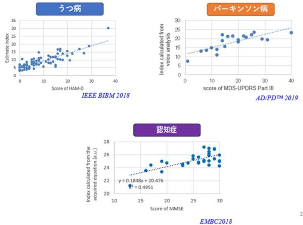 縦軸は音声分析に基づいて、うつ病、パーキンソン病、認知症ごとに開発された試験的指標。横軸は各疾患の重症度を示す。音声分析による指標と疾患の重症度との間には相関が認められる(出所:徳野特任教授)