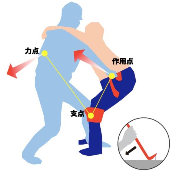 リフトアシストジーンズにおける物理構造の概念図。テコの原理を使って車椅子の人を起き上がらせる(画像提供:エナジーフロント)