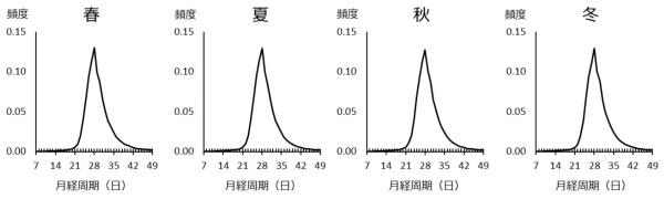 <b>図1●月経周期と季節の関係</b> 季節は日本人女性の月経周期にほとんど影響がない(出所:2020年1月23日付、国立成育医療研究センター・エムティーアイによるプレスリリース、図2~4とも)
