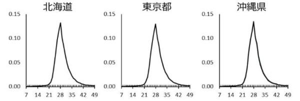 <b>図2●月経周期と居住地の関係</b> 日本人女性の月経周期は居住地による影響はほとんど受けない。