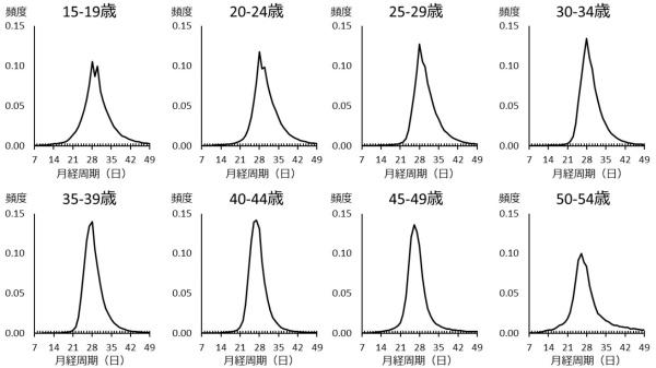 <b>図3●月経周期と年齢の関係</b> 20代から30代にかけて月経周期が連続的に変化。