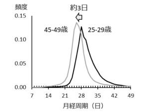 <b>図4●月経周期の平均値は25歳ごろに最も長くなり、その後45歳にかけて3日間平均値が短くなる</b>